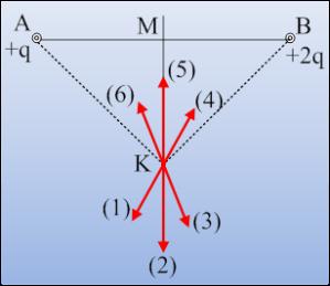 Η ένταση και το δυναμικό σε ένα σημείο ηλεκτρικού πεδίου.