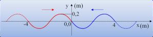 Ένα στάσιμο κύμα με δεσμό στην αρχική θέση.