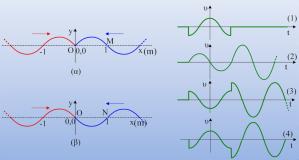Στάσιμα κύματα και ταχύτητες σημείων.
