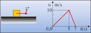 Από το διάγραμμα της ταχύτητας…