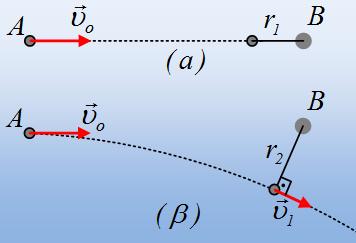 Δυο κινήσεις που θυμίζουν πείραμα Rutherford.