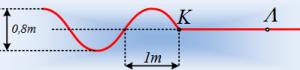 Ένα κύμα, δύο εξισώσεις κύματος