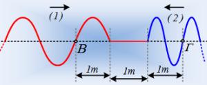 Δύο κύματα χωρίς εξισώσεις.