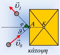 Μια κρούση σφαίρας με ορθογώνια πλάκα