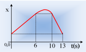 Πληροφορίες από ένα διάγραμμα