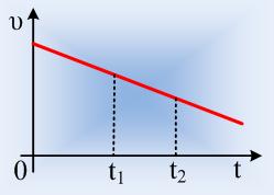 Πληροφορίες από δύο διαγράμματα