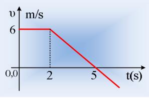 Από ένα διάγραμμα σε εξισώσεις κίνησης