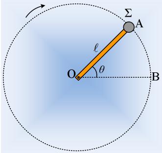 Μια κατακόρυφη κυκλική τροχιά