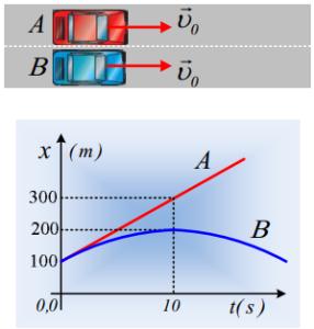 Δυο κινήσεις και ένα διάγραμμα