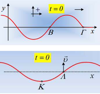 Φάσεις και διαφορές φάσεων σε ένα κύμα.