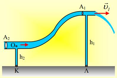 H  φλέβα και ο νόμος Bernoulli.