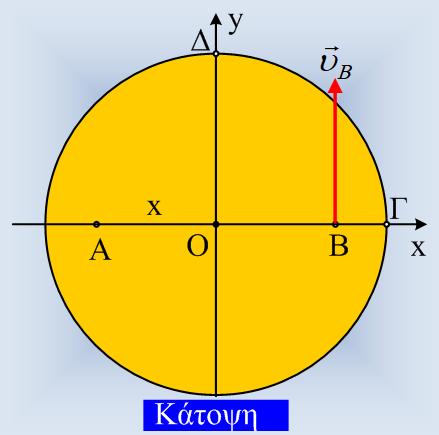 Ένας δίσκος σε οριζόντιο επίπεδο