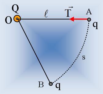Το ηλεκτρικό πεδίο, η ένταση και το δυναμικό του.
