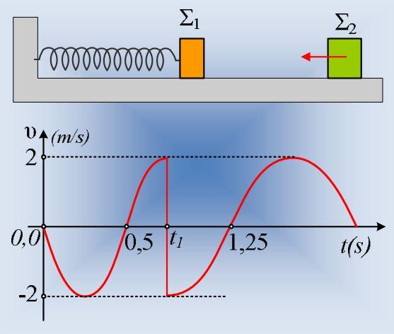 Πληροφορίες από ένα διάγραμμα ταχύτητας