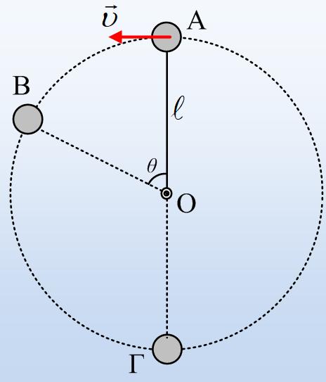 Μια ομαλή κυκλική κίνηση και το κόψιμο του νήματος