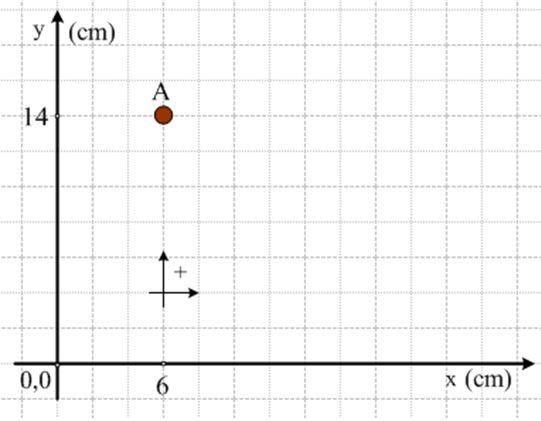 Το μέτρο και η αλγεβρική τιμή της μετατόπισης. Φ.Ε.