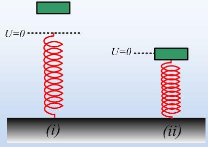 Η μηχανική ενέργεια και η ενέργεια ταλάντωσης