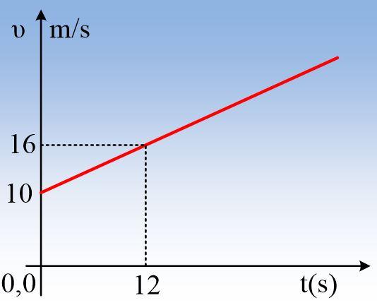 Από ένα διάγραμμα ταχύτητας…