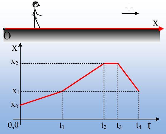 Από ένα διάγραμμα θέσης