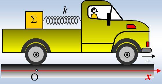 Η ταλάντωση στην καρότσα του φορτηγού.