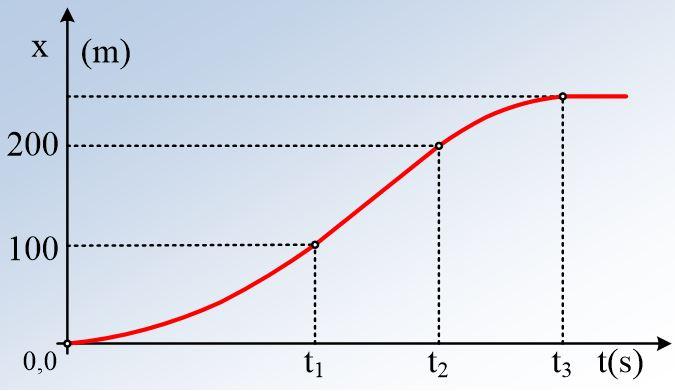 Από ένα διάγραμμα θέσης, τρεις κινήσεις…