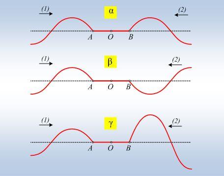 Δύο κύματα που διαδίδονται αντίθετα