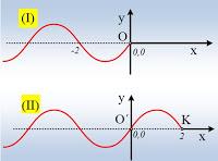 Δυο κύματα με την ίδια εξίσωση κύματος.