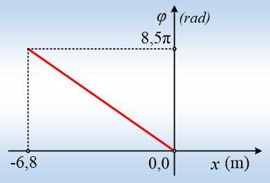 Ένα κύμα και το διάγραμμα της φάσης