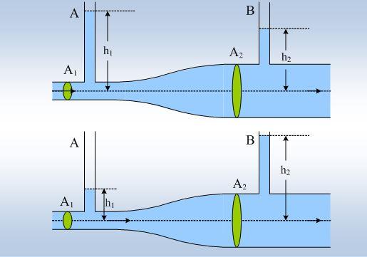 Οι ταχύτητες και οι πιέσεις σε ένα δίκτυο ύδρευσης