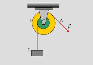 Ένα σύστημα σε ισορροπία και επιτάχυνση
