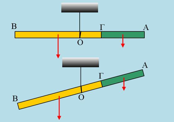 Μια ισορροπία δύο ράβδων