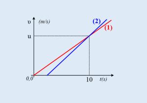 Δυο επιταχυνόμενες κινήσεις (Μια πρόταση για θέμα εξετάσεων)