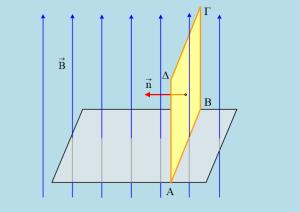 Μια περιστροφή πλαισίου σε μαγνητικό πεδίο.